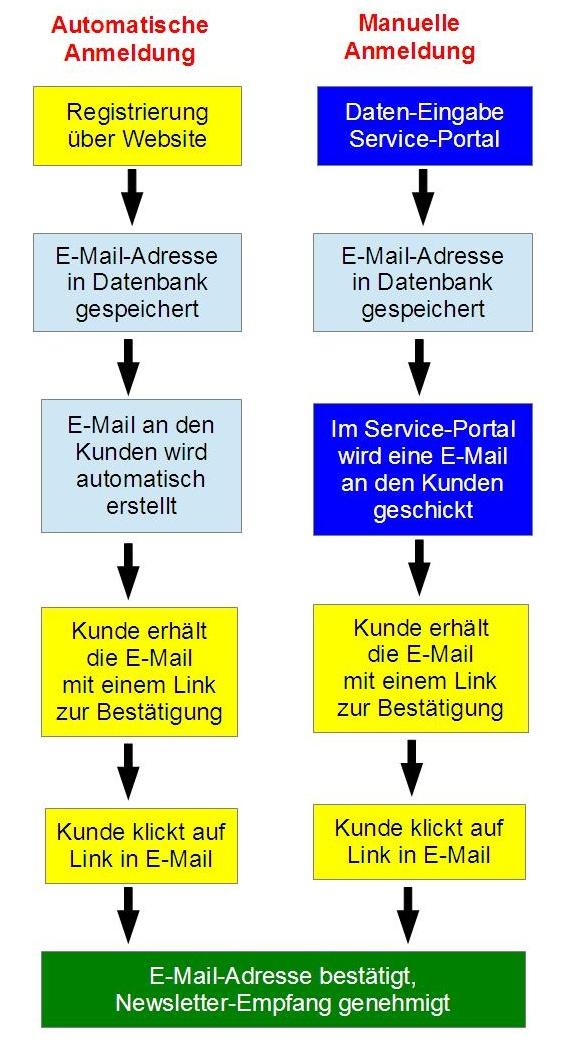 93f339949554 Newsletter - Bestätigung der E-Mail-Adresse